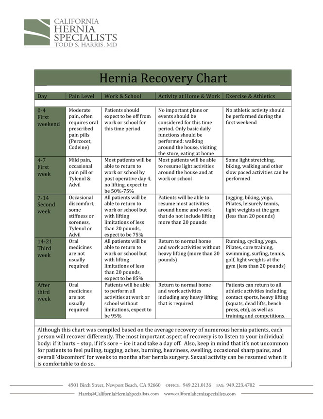inguinal hernia recovery time reviews