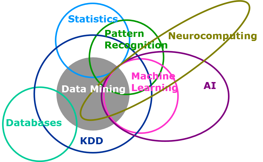 pattern recognition and machine learning review
